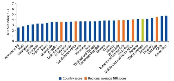 El índice del estado de las redes que refleja la capacidad de cada país a la hora de explotar negocios de tecnologías de información y comunicación (TIC)